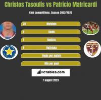 Christos Tasoulis vs Patricio Matricardi h2h player stats