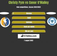 Christy Pym vs Conor O'Malley h2h player stats