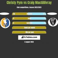 Christy Pym vs Craig MacGillivray h2h player stats
