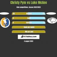 Christy Pym vs Luke McGee h2h player stats