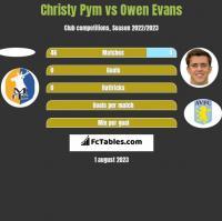 Christy Pym vs Owen Evans h2h player stats
