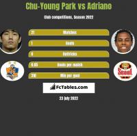 Chu-Young Park vs Adriano h2h player stats
