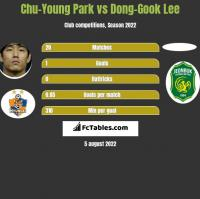 Chu-Young Park vs Dong-Gook Lee h2h player stats