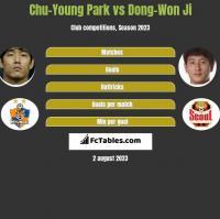 Chu-Young Park vs Dong-Won Ji h2h player stats