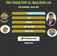Chu-Young Park vs Jung-Hyub Lee h2h player stats