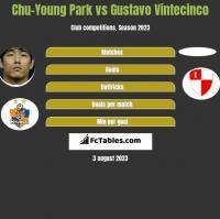 Chu-Young Park vs Gustavo Vintecinco h2h player stats