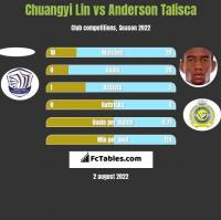 Chuangyi Lin vs Anderson Talisca h2h player stats