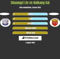Chuangyi Lin vs Huikang Cai h2h player stats