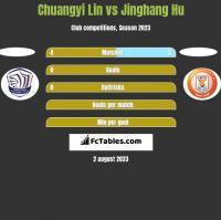 Chuangyi Lin vs Jinghang Hu h2h player stats