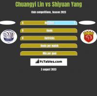 Chuangyi Lin vs Shiyuan Yang h2h player stats