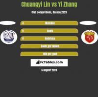 Chuangyi Lin vs Yi Zhang h2h player stats