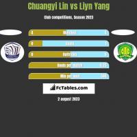 Chuangyi Lin vs Liyn Yang h2h player stats