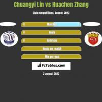 Chuangyi Lin vs Huachen Zhang h2h player stats