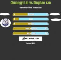 Chuangyi Lin vs Dinghao Yan h2h player stats