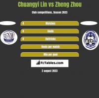 Chuangyi Lin vs Zheng Zhou h2h player stats