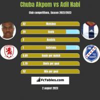 Chuba Akpom vs Adil Nabi h2h player stats