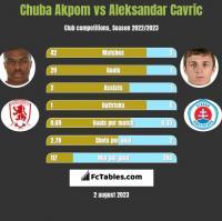 Chuba Akpom vs Aleksandar Cavric h2h player stats