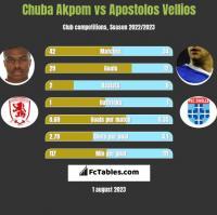 Chuba Akpom vs Apostolos Vellios h2h player stats