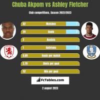 Chuba Akpom vs Ashley Fletcher h2h player stats