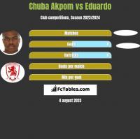 Chuba Akpom vs Eduardo h2h player stats