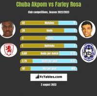 Chuba Akpom vs Farley Rosa h2h player stats
