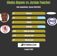 Chuba Akpom vs Jordan Faucher h2h player stats