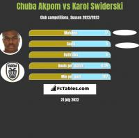 Chuba Akpom vs Karol Świderski h2h player stats