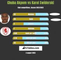 Chuba Akpom vs Karol Swiderski h2h player stats