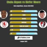Chuba Akpom vs Kieffer Moore h2h player stats