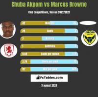 Chuba Akpom vs Marcus Browne h2h player stats