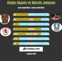 Chuba Akpom vs Marvin Johnson h2h player stats
