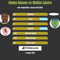 Chuba Akpom vs Matias Castro h2h player stats