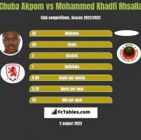 Chuba Akpom vs Mohammed Khadfi Rhsalla h2h player stats