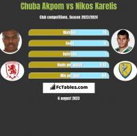 Chuba Akpom vs Nikos Karelis h2h player stats