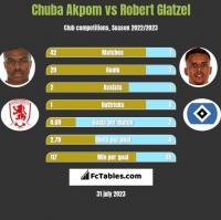 Chuba Akpom vs Robert Glatzel h2h player stats