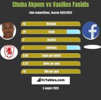 Chuba Akpom vs Vasilios Fasidis h2h player stats