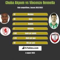 Chuba Akpom vs Vincenzo Rennella h2h player stats