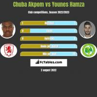 Chuba Akpom vs Younes Hamza h2h player stats
