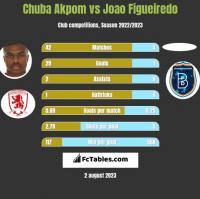 Chuba Akpom vs Joao Figueiredo h2h player stats