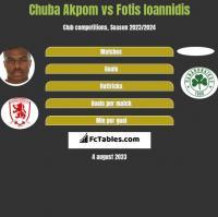 Chuba Akpom vs Fotis Ioannidis h2h player stats