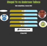 Chugui Ye vs Anderson Talisca h2h player stats