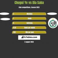 Chugui Ye vs Dia Saba h2h player stats