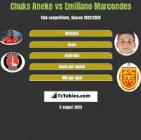Chuks Aneke vs Emiliano Marcondes h2h player stats