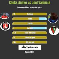 Chuks Aneke vs Joel Valencia h2h player stats