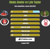 Chuks Aneke vs Lyle Taylor h2h player stats