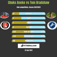 Chuks Aneke vs Tom Bradshaw h2h player stats