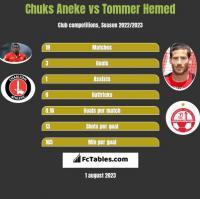 Chuks Aneke vs Tommer Hemed h2h player stats