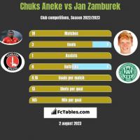 Chuks Aneke vs Jan Zamburek h2h player stats