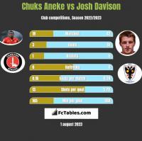 Chuks Aneke vs Josh Davison h2h player stats