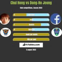 Chul Hong vs Dong-Ho Jeong h2h player stats